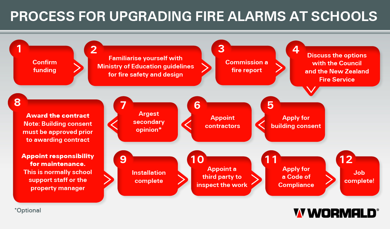 how to become a fire safety manager