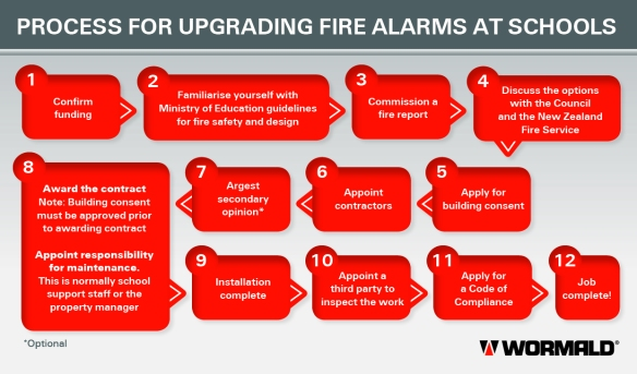 Process for upgrading fire alarms at schools_Jul14_FINAL