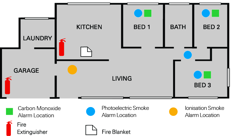 Understanding the different types of smoke alarms Home fire safety plan